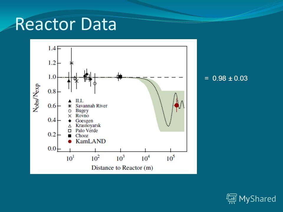 Reactor Data = 0.98 ± 0.03