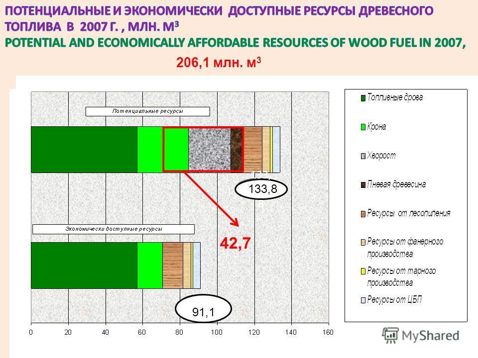 ОПРЕДЕЛЕНИЯ И ТЕРМИНЫ DEFINITIONS AND TERMS 42,7 133, 1111 8 133,8 91,1 206,1 млн. м 3
