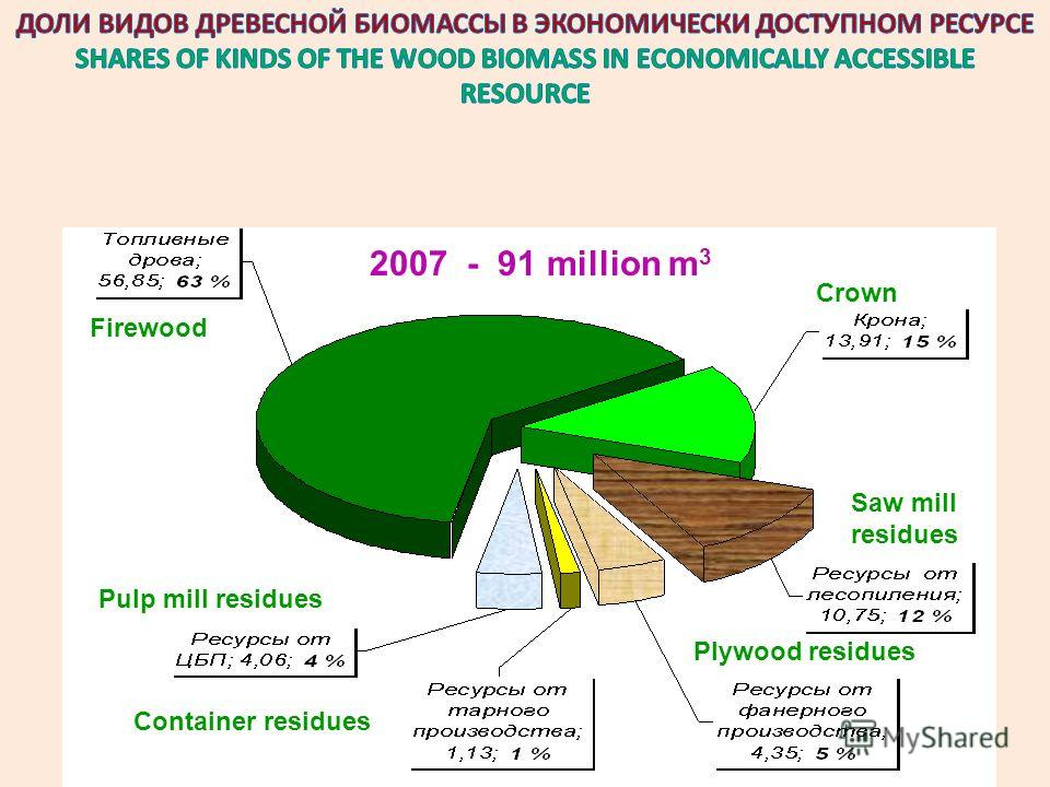 ОПРЕДЕЛЕНИЯ И ТЕРМИНЫ DEFINITIONS AND TERMS 2007 - 91 million m 3 Firewood Pulp mill residues Plywood residues Saw mill residues Container residues Crown