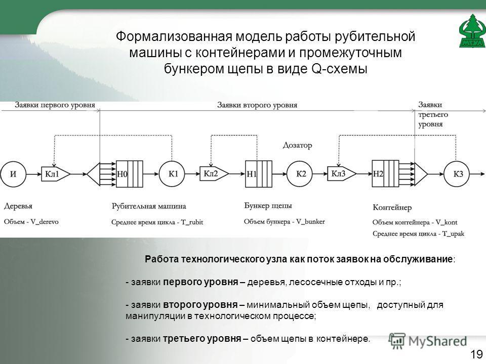 Формализованная модель работы рубительной машины с контейнерами и промежуточным бункером щепы в виде Q-схемы Работа технологического узла как поток заявок на обслуживание: - заявки первого уровня – деревья, лесосечные отходы и пр.; - заявки второго у
