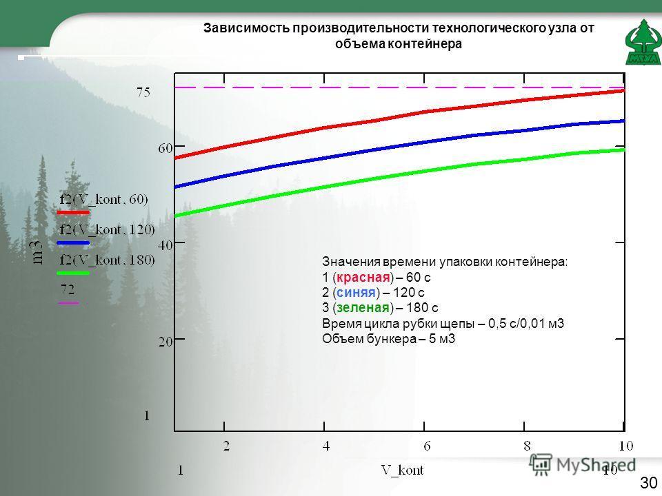 Зависимость производительности технологического узла от объема контейнера Значения времени упаковки контейнера: 1 (красная) – 60 с 2 (синяя) – 120 с 3 (зеленая) – 180 с Время цикла рубки щепы – 0,5 с/0,01 м3 Объем бункера – 5 м3 30