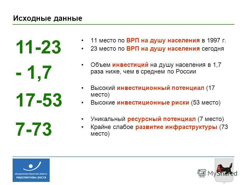 Исходные данные 11 место по ВРП на душу населения в 1997 г. 23 место по ВРП на душу населения сегодня Объем инвестиций на душу населения в 1,7 раза ниже, чем в среднем по России Высокий инвестиционный потенциал (17 место) Высокие инвестиционные риски