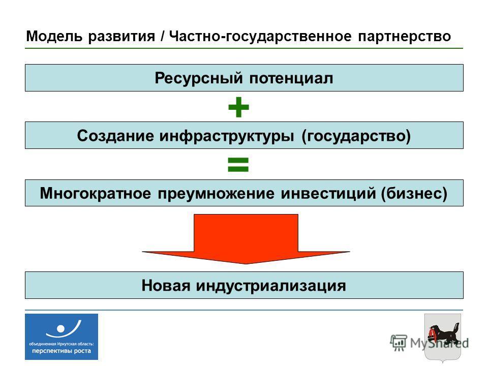 Модель развития / Частно-государственное партнерство Ресурсный потенциал + Создание инфраструктуры (государство) Многократное преумножение инвестиций (бизнес) = Новая индустриализация