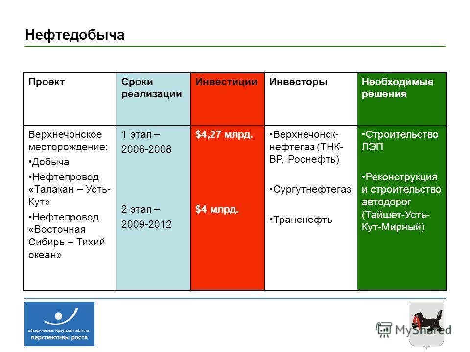 Нефтедобыча ПроектСроки реализации ИнвестицииИнвесторыНеобходимые решения Верхнечонское месторождение: Добыча Нефтепровод «Талакан – Усть- Кут» Нефтепровод «Восточная Сибирь – Тихий океан» 1 этап – 2006-2008 2 этап – 2009-2012 $4,27 млрд. $4 млрд. Ве
