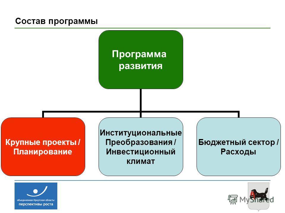 Состав программы Программа развития Крупные проекты / Планирование Институциональные Преобразования / Инвестиционный климат Бюджетный сектор / Расходы