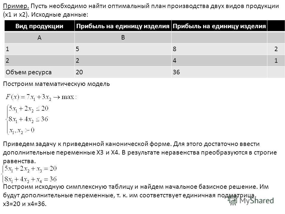 Пример. Пусть необходимо найти оптимальный план производства двух видов продукции (х1 и х2). Исходные данные: Вид продукцииПрибыль на единицу изделия A B 1582 2241 Объем ресурса2036 Построим математическую модель Приведем задачу к приведенной канонич