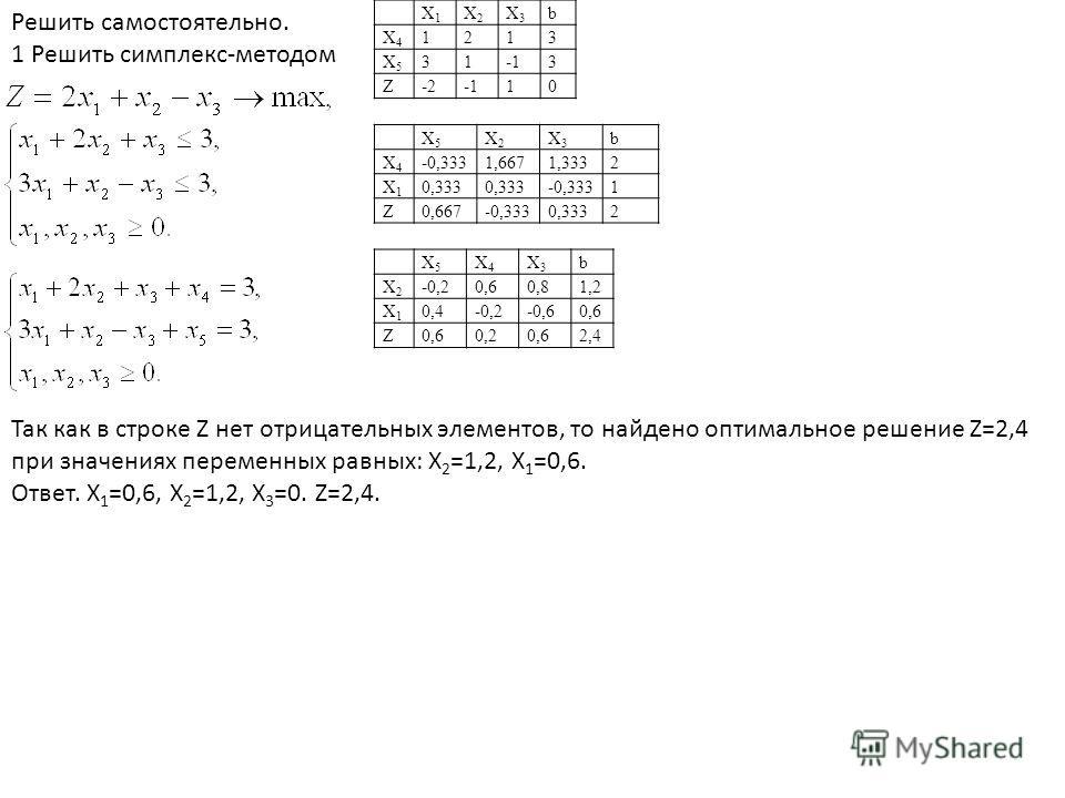 Решить самостоятельно. 1 Решить симплекс-методом X1X1 X2X2 X3X3 b X4X4 1213 X5X5 313 Z-2-2 10 X5X5 X2X2 X3X3 b X4X4 -0,3331,6671,3332 X1X1 0,333 -0,3331 Z0,667-0,3330,3332 X5X5 X4X4 X3X3 b X2X2 -0,20,60,81,2 X1X1 0,4-0,2-0,60,6 Z 0,20,62,4 Так как в