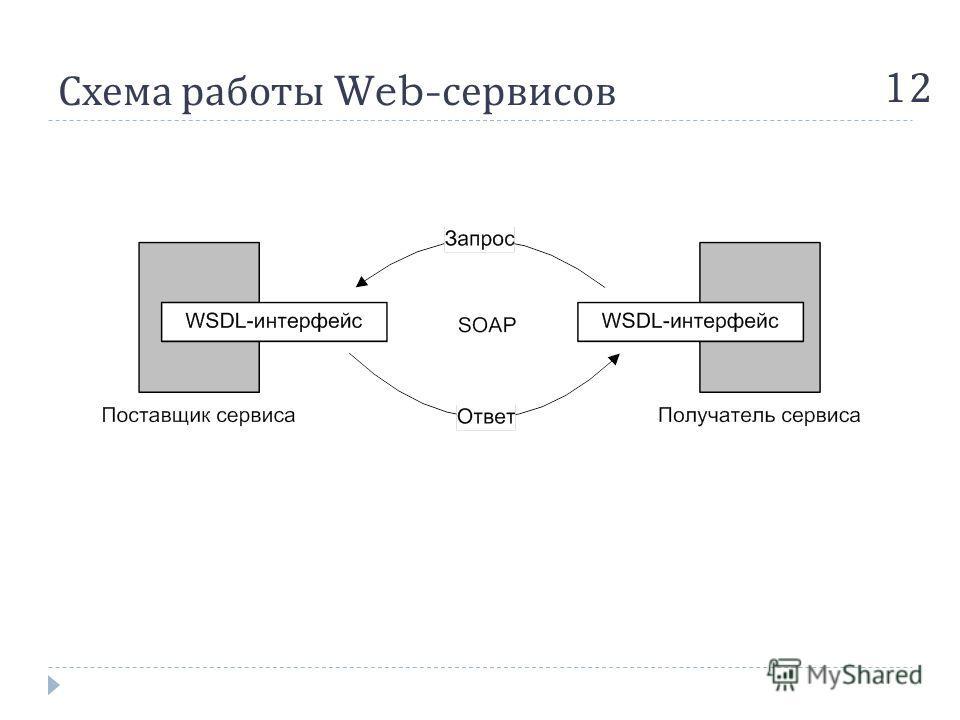 Схема работы Web- сервисов 1212
