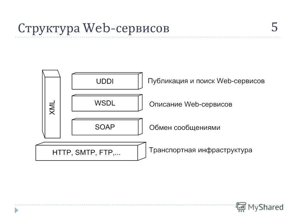 Структура Web- сервисов 5