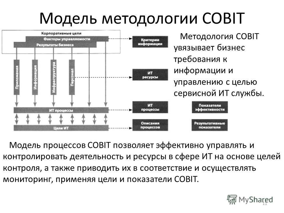 11 Модель методологии COBIT Методология COBIT увязывает бизнес требования к информации и управлению с целью сервисной ИТ службы. Модель процессов COBIT позволяет эффективно управлять и контролировать деятельность и ресурсы в сфере ИТ на основе целей