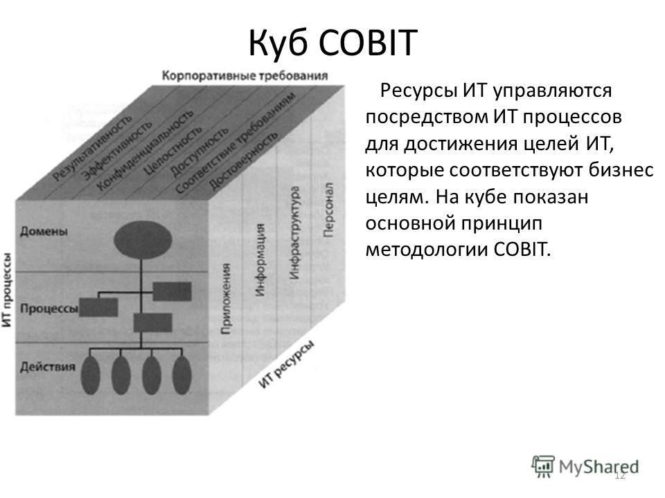 12 Куб COBIT Ресурсы ИТ управляются посредством ИТ процессов для достижения целей ИТ, которые соответствуют бизнес целям. На кубе показан основной принцип методологии COBIT.