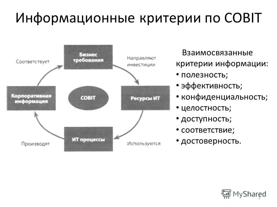 5 Информационные критерии по COBIT Взаимосвязанные критерии информации: полезность; эффективность; конфиденциальность; целостность; доступность; соответствие; достоверность.