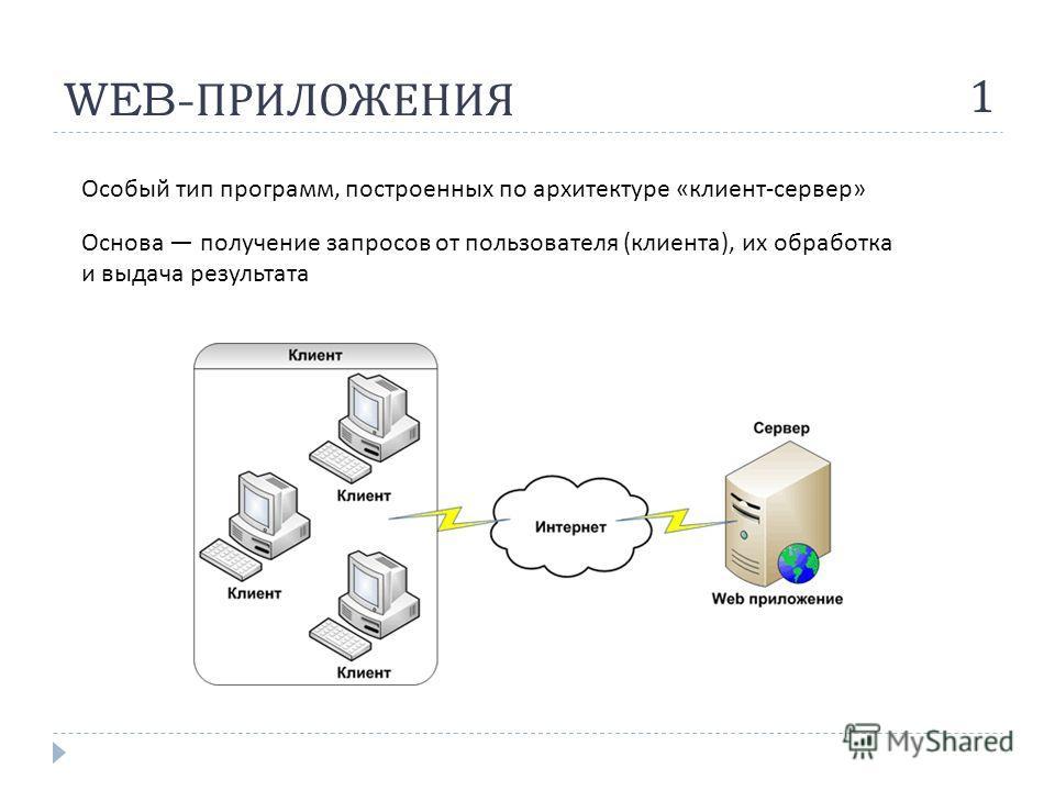 WEB- ПРИЛОЖЕНИЯ 1 Особый тип программ, построенных по архитектуре « клиент - сервер » Основа получение запросов от пользователя ( клиента ), их обработка и выдача результата