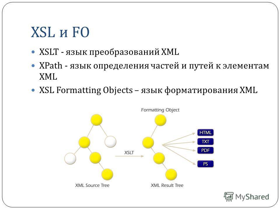 XSL и FO XSLT - язык преобразований XML XPath - язык определения частей и путей к элементам XML XSL Formatting Objects – язык форматирования XML