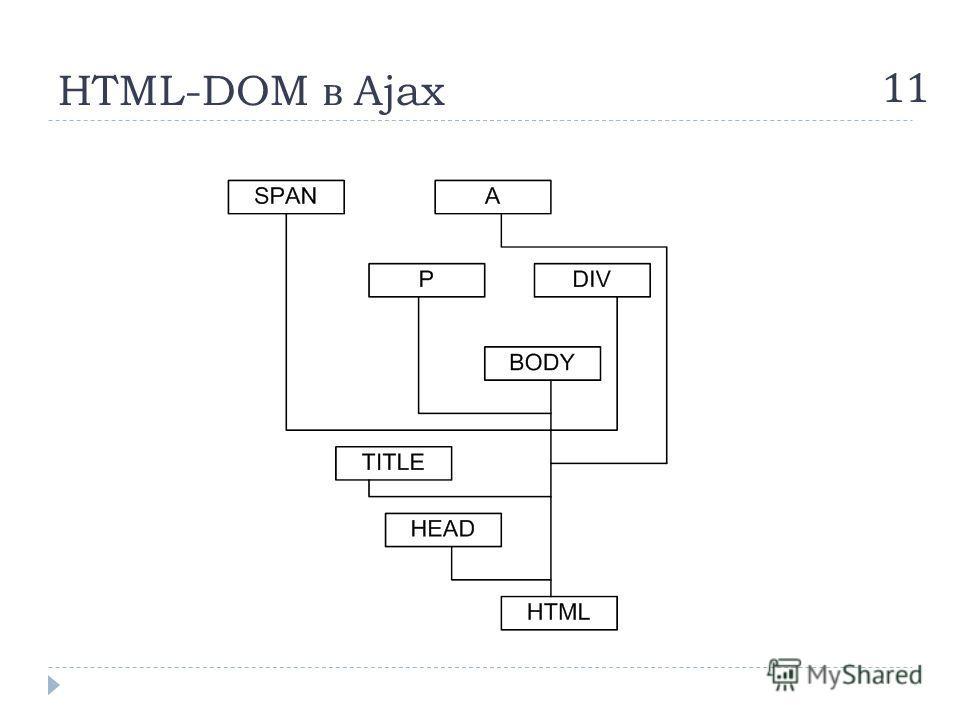 HTML-DOM в Ajax 11