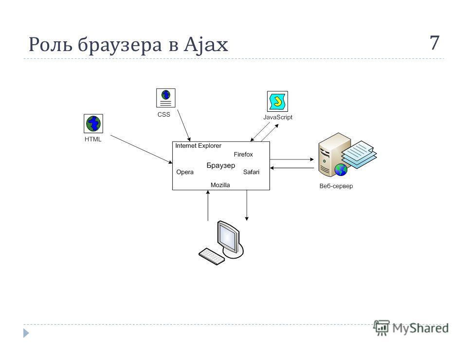 Роль браузера в Ajax 7