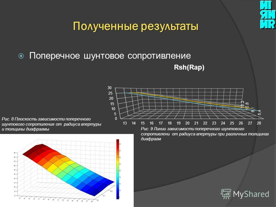 Поперечное шунтовое сопротивление Полученные результаты Рис. 8 Плоскость зависимости поперечного шунтового сопротиления от радиуса апертуры и толщины диафрагмы Рис. 9 Линии зависимости поперечного шунтового сопротивлени от радиуса апертуры при различ