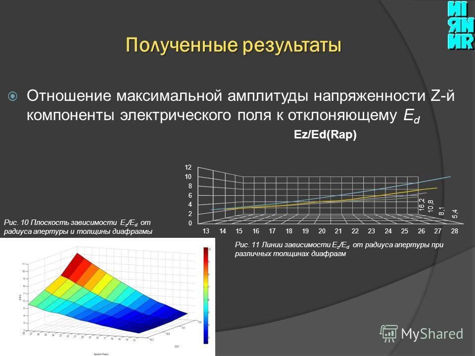 Отношение максимальной амплитуды напряженности Z-й компоненты электрического поля к отклоняющему E d Полученные результаты Рис. 10 Плоскость зависимости E z /E d от радиуса апертуры и толщины диафрагмы Рис. 11 Линии зависимости E z /E d от радиуса ап