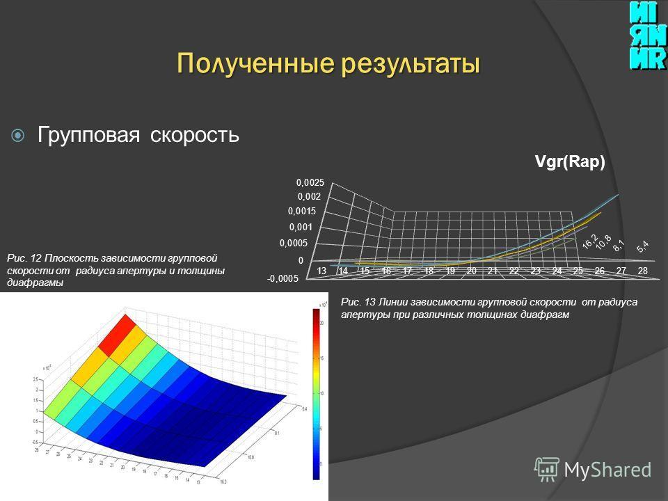 Групповая скорость Полученные результаты Рис. 12 Плоскость зависимости групповой скорости от радиуса апертуры и толщины диафрагмы Рис. 13 Линии зависимости групповой скорости от радиуса апертуры при различных толщинах диафрагм