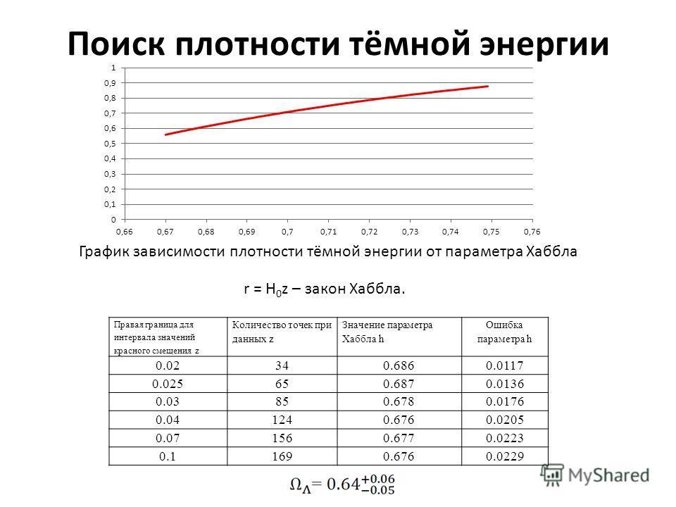 Поиск плотности тёмной энергии График зависимости плотности тёмной энергии от параметра Хаббла Правая граница для интервала значений красного смещения z Количество точек при данных z Значение параметра Хаббла h Ошибка параметра h 0.02340.6860.0117 0.