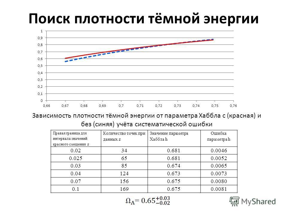 Поиск плотности тёмной энергии Зависимость плотности тёмной энергии от параметра Хаббла с (красная) и без (синяя) учёта систематической ошибки Правая граница для интервала значений красного смещения z Количество точек при данных z Значение параметра
