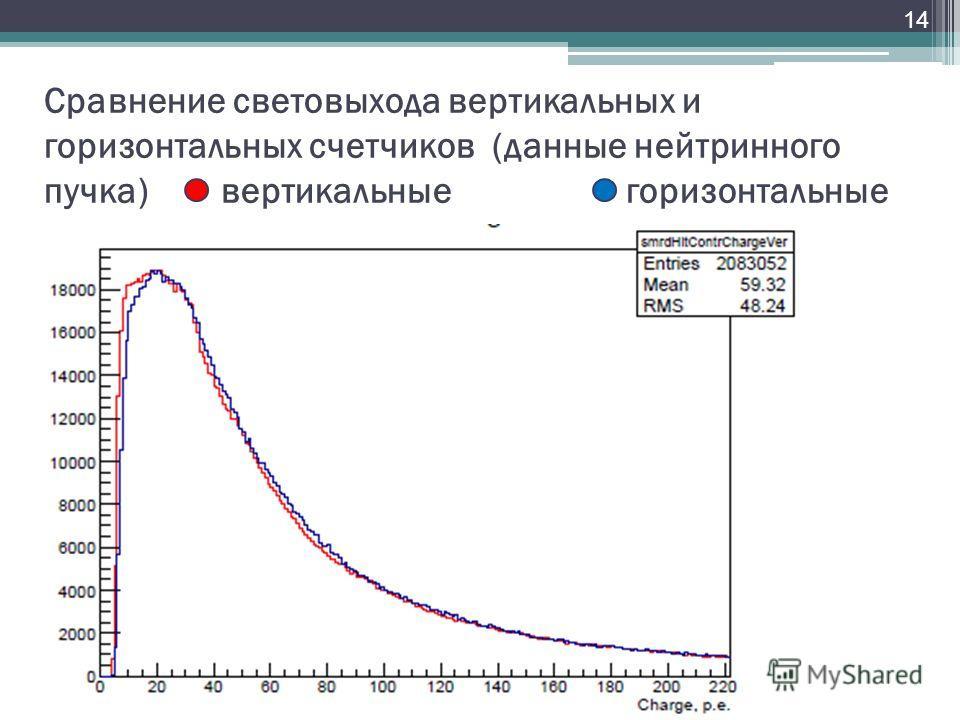 Сравнение световыхода вертикальных и горизонтальных счетчиков (данные нейтринного пучка) вертикальные горизонтальные 14