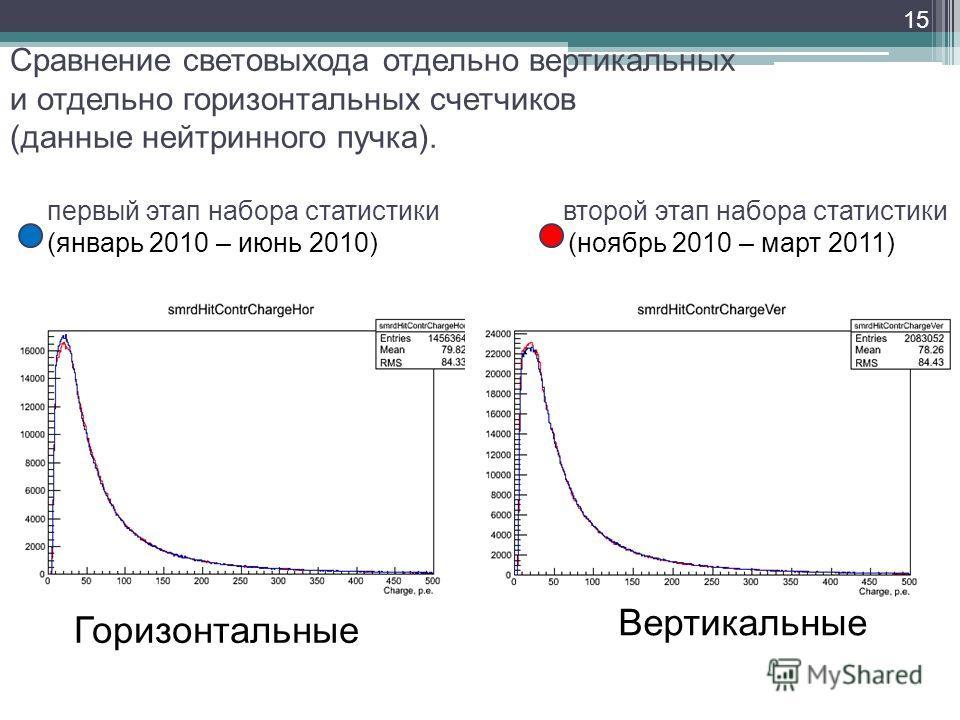 15 Горизонтальные Вертикальные Сравнение световыхода отдельно вертикальных и отдельно горизонтальных счетчиков (данные нейтринного пучка). первый этап набора статистики второй этап набора статистики (январь 2010 – июнь 2010) (ноябрь 2010 – март 2011)