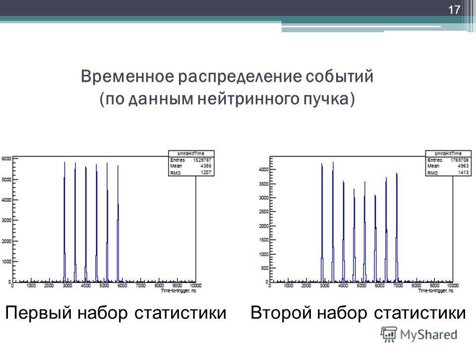 17 Временное распределение событий (по данным нейтринного пучка) Первый набор статистикиВторой набор статистики