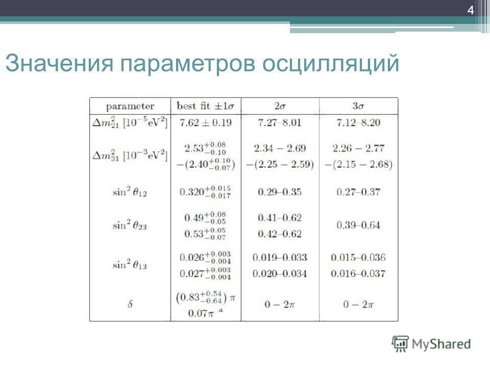 4 Значения параметров осцилляций