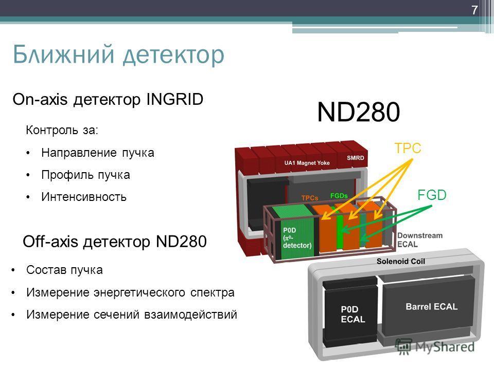 Ближний детектор FGD TPC 7 ND280 Состав пучка Измерение энергетического спектра Измерение сечений взаимодействий Off-axis детектор ND280 On-axis детектор INGRID Контроль за: Направление пучка Профиль пучка Интенсивность