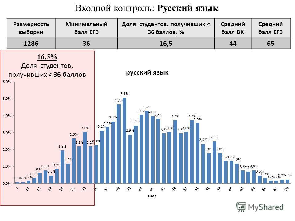 Входной контроль: Русский язык 16,5% Доля студентов, получивших < 36 баллов Размерность выборки Минимальный балл ЕГЭ Доля студентов, получивших < 36 баллов, % Средний балл ВК Средний балл ЕГЭ 12863616,54465