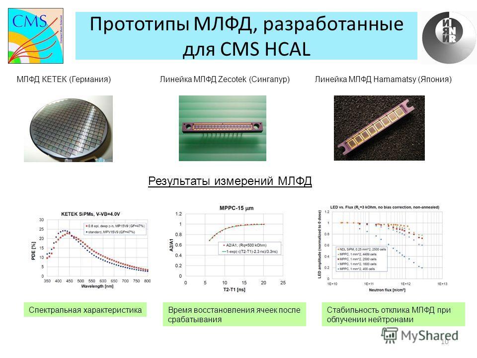 Прототипы МЛФД, разработанные для CMS HCAL 10 МЛФД КЕТЕК (Германия)Линейка МЛФД Zecotek (Сингапур)Линейка МЛФД Hamamatsу (Япония) Результаты измерений МЛФД Спектральная характеристикаВремя восстановления ячеек после срабатывания Стабильность отклика