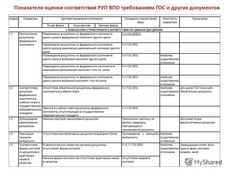 Показатели оценки соответствия РУП ВПО требованиям ГОС и других документов
