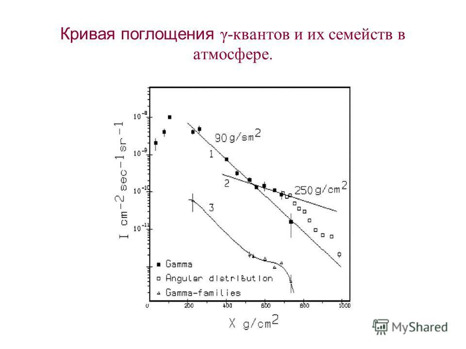 Кривая поглощения γ-квантов и их семейств в атмосфере.