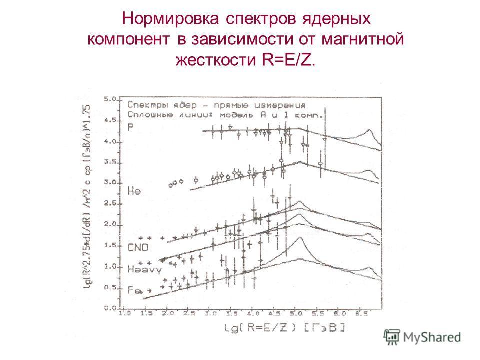 Нормировка спектров ядерных компонент в зависимости от магнитной жесткости R=E/Z.