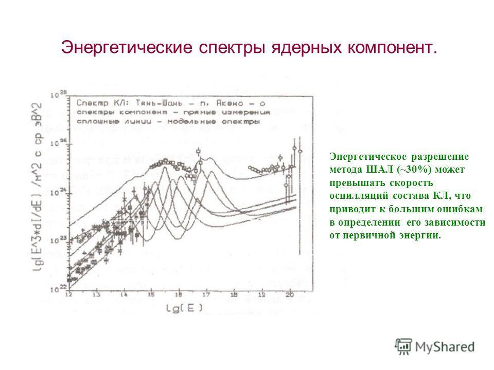 Энергетические спектры ядерных компонент. Энергетические спектры комп зависимости от магнитной ядерных компонент. Энергетическое разрешение метода ШАЛ (~30%) может превышать скорость осцилляций состава КЛ, что приводит к большим ошибкам в определении