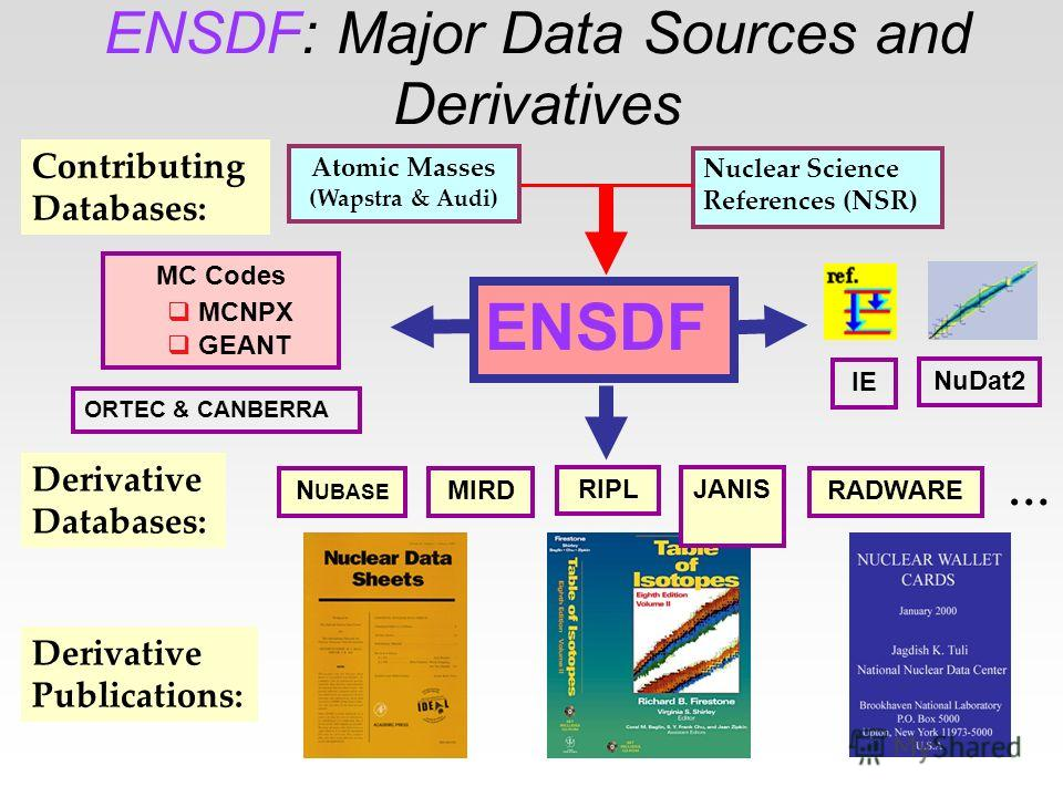 ENSDF: Major Data Sources and Derivatives ENSDF Atomic Masses (Wapstra & Audi) Nuclear Science References (NSR) MIRD Contributing Databases: Derivative Databases: Derivative Publications: RADWARE MC Codes MCNPX GEANT N UBASE RIPL NuDat2 IE ORTEC & CA