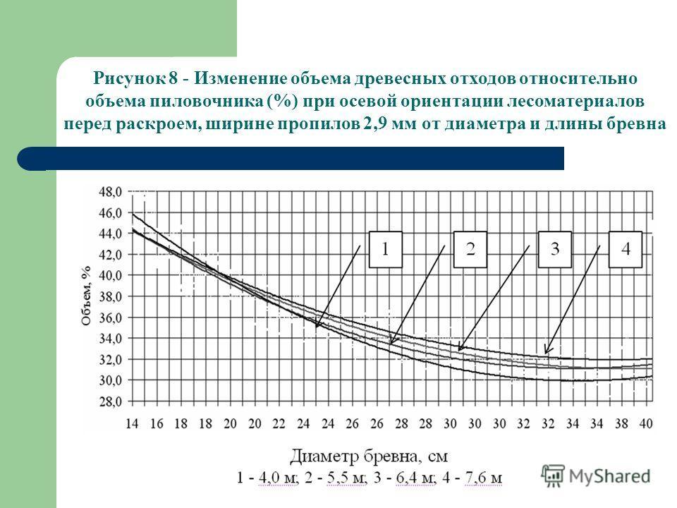 Рисунок 8 - Изменение объема древесных отходов относительно объема пиловочника (%) при осевой ориентации лесоматериалов перед раскроем, ширине пропилов 2,9 мм от диаметра и длины бревна
