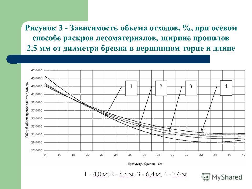 Рисунок 3 - Зависимость объема отходов, %, при осевом способе раскроя лесоматериалов, ширине пропилов 2,5 мм от диаметра бревна в вершинном торце и длине