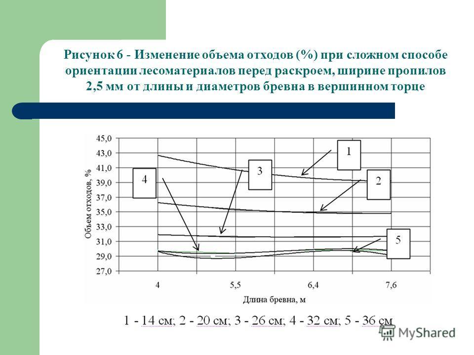 Рисунок 6 - Изменение объема отходов (%) при сложном способе ориентации лесоматериалов перед раскроем, ширине пропилов 2,5 мм от длины и диаметров бревна в вершинном торце