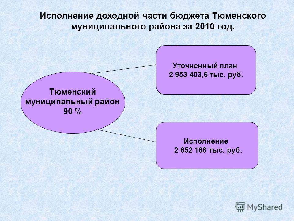 Тюменский муниципальный район 90 % Исполнение доходной части бюджета Тюменского муниципального района за 2010 год. Исполнение 2 652 188 тыс. руб. Уточненный план 2 953 403,6 тыс. руб.