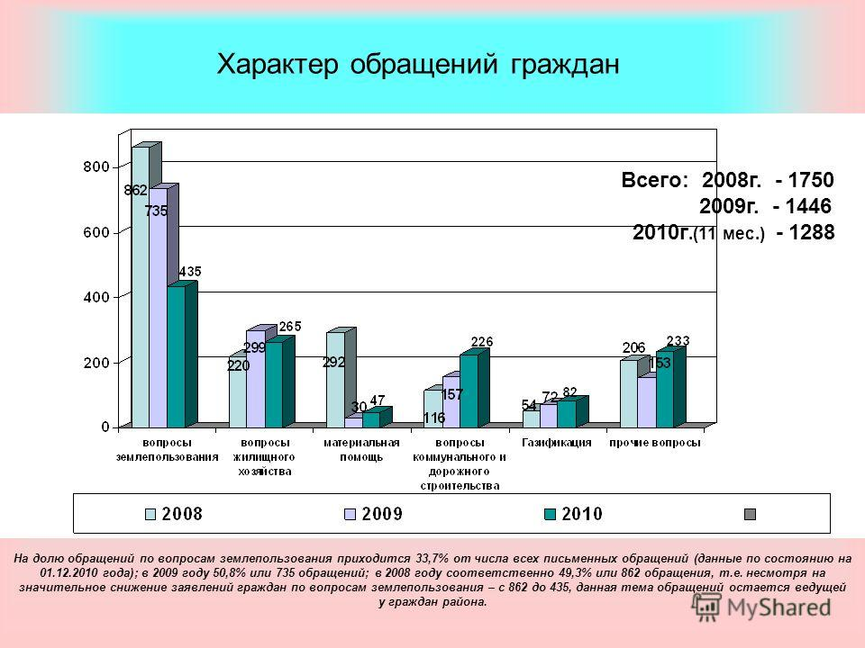 Характер обращений граждан Всего: 2008г. - 1750 2009г. - 1446 2010г.(11 мес.) - 1288 На долю обращений по вопросам землепользования приходится 33,7% от числа всех письменных обращений (данные по состоянию на 01.12.2010 года); в 2009 году 50,8% или 73