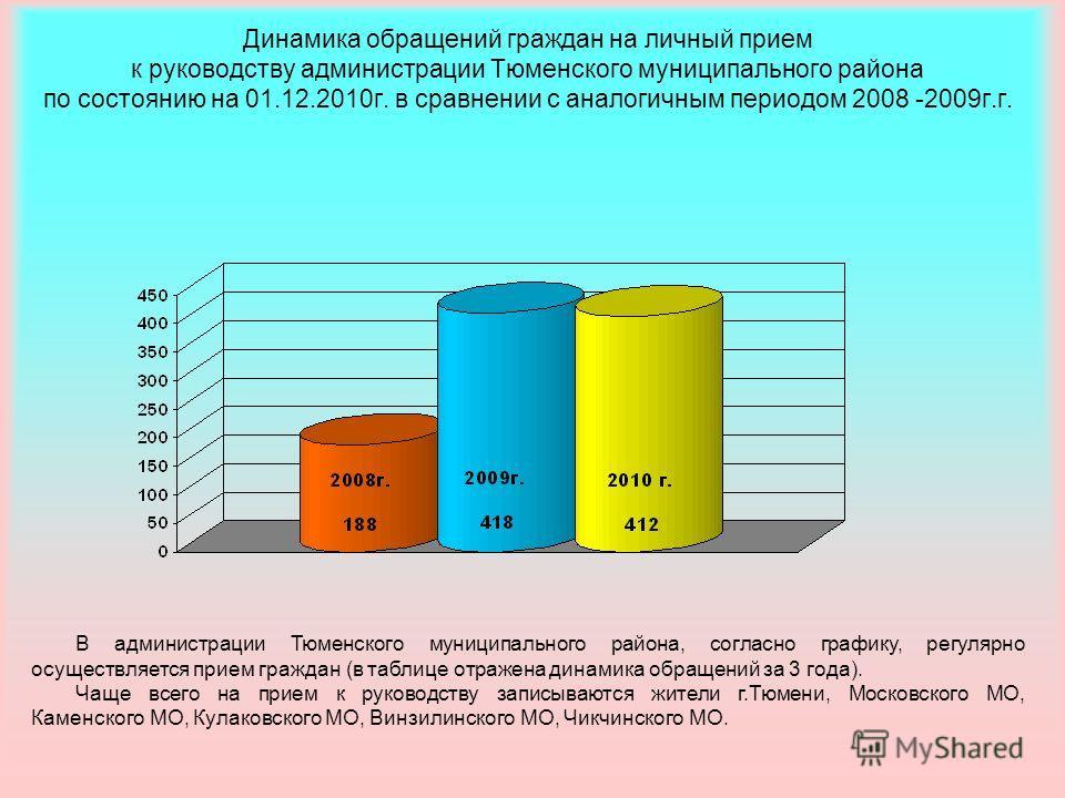 Динамика обращений граждан на личный прием к руководству администрации Тюменского муниципального района по состоянию на 01.12.2010г. в сравнении с аналогичным периодом 2008 -2009г.г. В администрации Тюменского муниципального района, согласно графику,