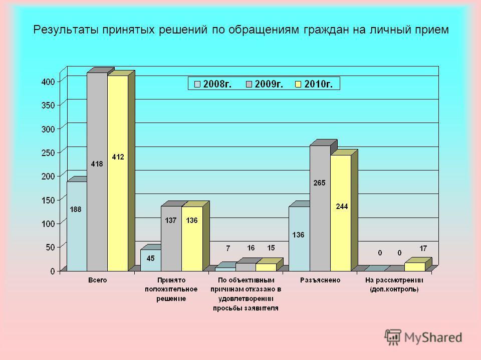 Результаты принятых решений по обращениям граждан на личный прием