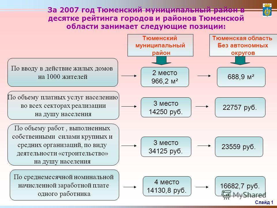 Социально – экономическое развитие Тюменского муниципального района (итоги 2007 года ) Социально – экономическое развитие Тюменского муниципального района (итоги 2007 года )