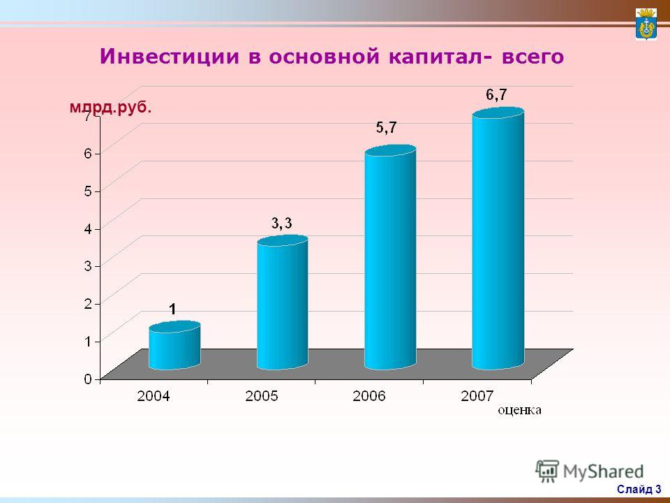 Слайд 2 Динамика промышленного производства по основным видам экономической деятельности района По Тюменской области без автономных округов за 2007 год показатели следующие: - добычи полезных ископаемых – 7379,668 млн. руб. -производства и распределе