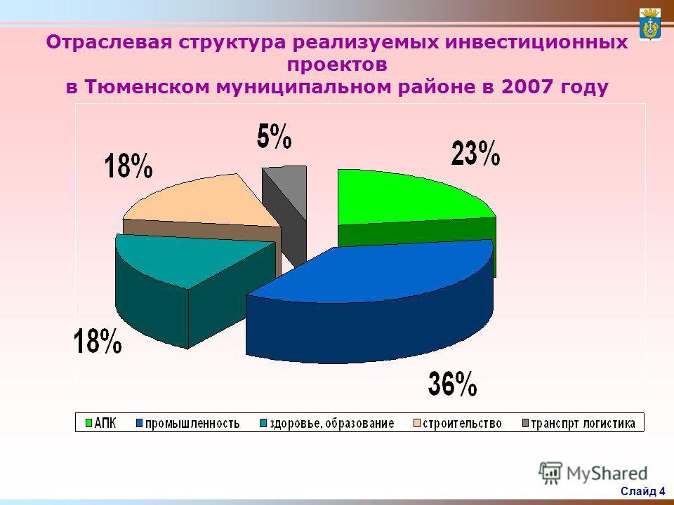 Слайд 3 Инвестиции в основной капитал- всего млрд.руб.