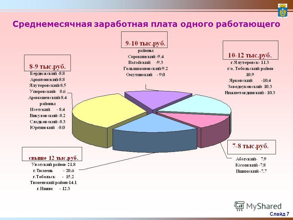 Слайд 6 Ввод жилых домов тыс. м2