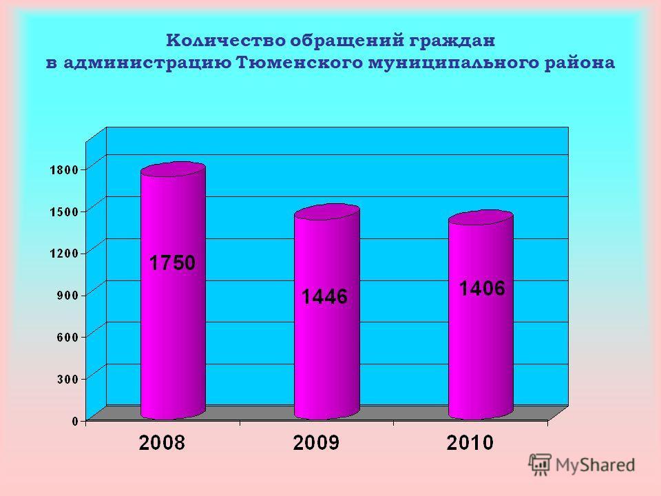Количество обращений граждан в администрацию Тюменского муниципального района