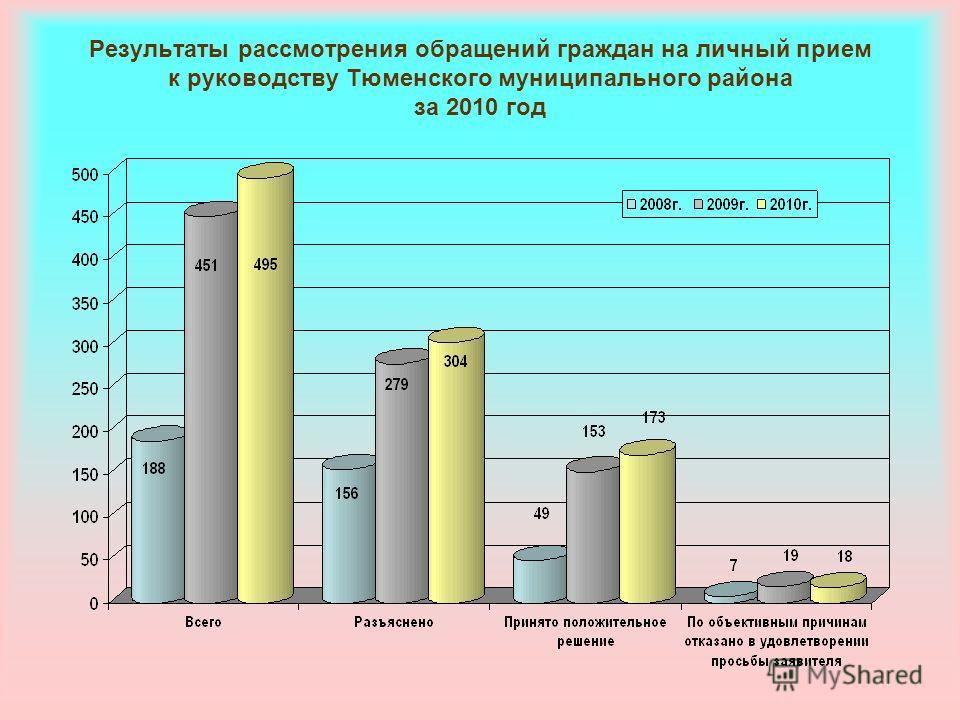 Результаты рассмотрения обращений граждан на личный прием к руководству Тюменского муниципального района за 2010 год